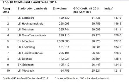 Die Top 10 der Stadt- und Landkreise.