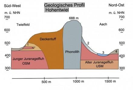 Geologischer Schnitt von Nordost nach Südwest durch den Hohentwiel. Abbildung zweifach überhöht. Begriffe: OSM = Obere Süßwasser-Molasse; USM = Untere Süßwasser-Molasse; 1 = Glimmersande in der OSM; 2 = Phonolith-Schutt; 3 = Würmeiszeitliche Schotter; 4 = Würmeiszeitliche Moränen. Grafik: Kauk0r / Wikimedia Commons