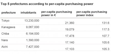 Top 5 prefectures according to purchasing power. Please note: numbers in €. Table: GfK