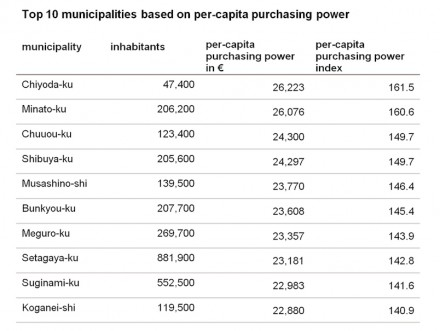 Top 10 municipalities based on per-capita purchasing power. Please note: numbers in €. Table: GfK