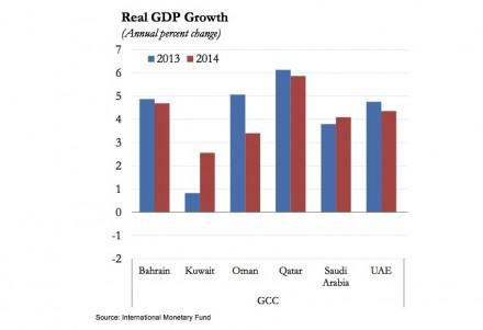 Reales Wachstum des Bruttoinlandsprodukts in den GCC-Staaten.