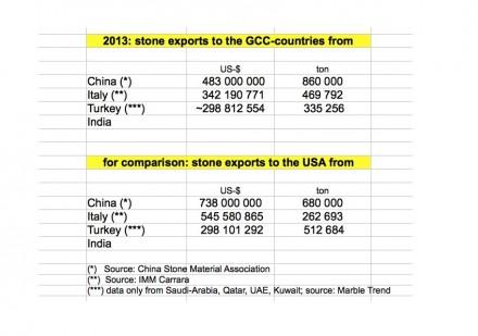 Die großen Lieferanten von Naturstein in die GCC-Staaten im Jahr 2013. Zum Vergleich: Lieferungen in die USA.