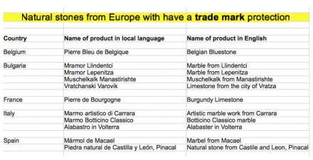 Lista de produtos não-agrícolas que têm Trade Mark. Fonte: Estudo da UE..