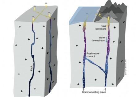 Wo das Leben begann: in den tiefreichenden tektonischen Störungszonen mit Kontakt zum Erdmantel, so die Forscher der Universität Duisburg-Essen (UDE). Grafik: UDE / G. Berberich