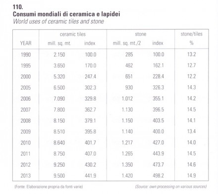 With great satisfaction he added that the largest competitor, the ceramic industry, could show but small growth-rates, as can be seen in the table above.