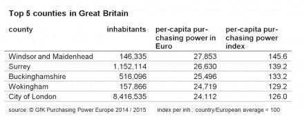 Top 5 counties in Great Britain.