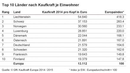 Top-10-Länder nach Kaufkraft.