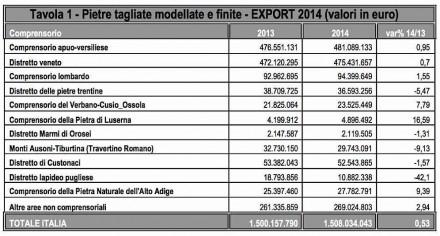 Raccolta Elaborazione dati a cura dell'Ufficio Studi di IMM Carrara