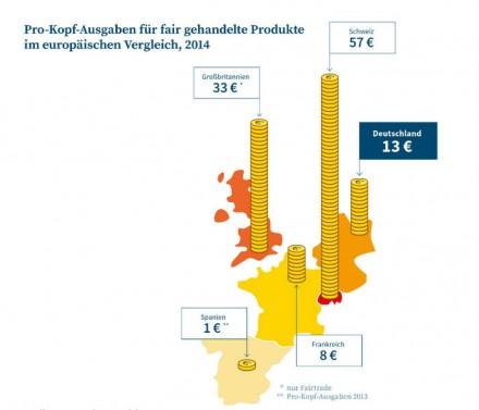 Im EU-Vergleich hängt Deutschland Großbritannien und der Schweiz deutlich hinterher.