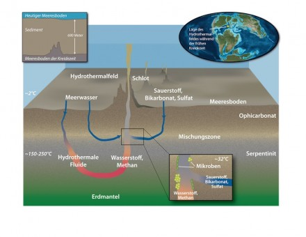 Hydrothermal fluids rich in hydrogen and methane mixed with seawater about 65 meters below the seafloor to create nearly ideal conditions for microbial life. Illustration by Jack Cook, Woods Hole Oceanographic Institution. Inset paleogeographic reconstruction by Ron Blakey, Colorado Plateau Geosystems.