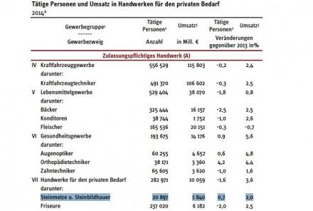 Westfälischen Instituts für Wirtschaftsforschung (RWI).