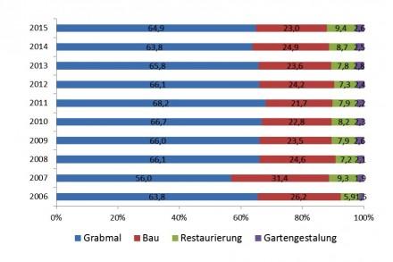 Die Umsatzverteilung bei den befragten Steinmetzbetrieben laut Konjunkturumfrage Herbst 2015.