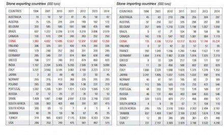 The table shows the Chinese stone exportation (left) and importation (right) over the last years.