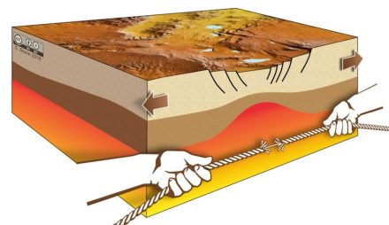 The extension velocity of tectonic plates increases rapidly during continental separation. The reason is that plate speed is dependent on the strength of the rift zone, which decreases abruptly during continental stretching – similar to a rupturing rope (Fig.: S. Brune, G. Schwalbe, S. Riedl, GFZ).