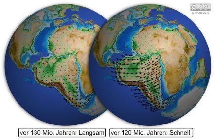 Beschleunigung Südamerikas während der Trennung von Afrika. In wenigen Millionen Jahren steigt die Geschwindigkeit des Kontinents von 7 auf 40 Millimeter pro Jahr (Abb: S. Brune, GFZ).