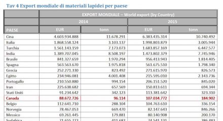 Canada's natural stone exports according to IMM Carrara.