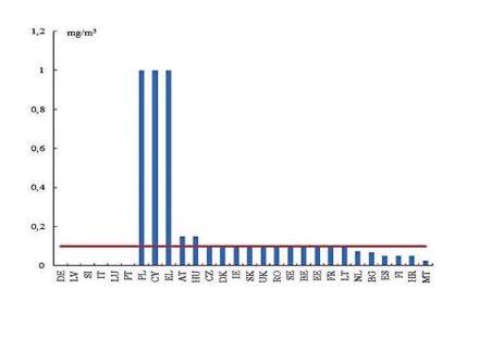 Hasta ahora, en cada estado miembro se aplica un valor límite distinto, tal y como se muestra en la tabla, además de distintas regulaciones. La linea roja marca la nueva propuesta de la Comisión Europea de 0,1 mg/ m³.