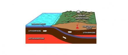 Diagram showing the shallow subduction of a tectonic plate that formed the Rocky Mountains. Author: Melanie Moreno / Wikimedia Commons