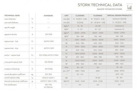 Technische Daten von Stork.