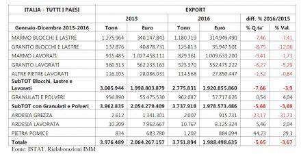 Exporte italienischer Natursteinfirmen.