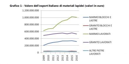 Exporte italienischer Natursteinfirmen nach Wert: (von oben nach unten) rohe Marmor-Blöcke und -Platten, rohe Granit-Blöcke und -Platten, Marmor-Endprodukte, Granit-Endprodukte, andere Natursteine.