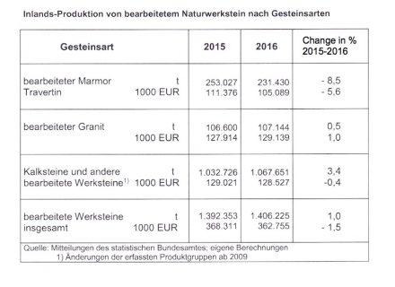 Quelle: Deutscher Naturwerkstein-Verband