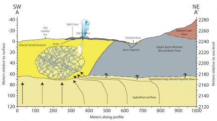 The model of Old Faithful's hydrogeological system suggested by the study's results. Graphic: Sin-Mei Wu
