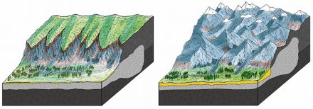 Headwaters of Alpine streams approximately 30 million years ago (left) with an Alpine plateau and a meadow countryside. The handcraft on the right side illustrates the landscape of the Alps at 25 million years before present with steep valleys where torrents originated. © Philippos Garefalakis, University of Bern.