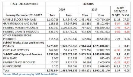Italiens Natursteinexporte im Jahr 2017.