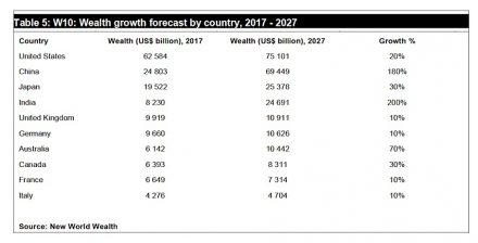 Source: New World Wealth.