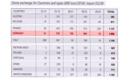 "The big importers of natural stone in the European Union in 2016. A complete list of all 28 countries can be seen in the Statistical Yearbook <a href=""http://marbleintheworld.com/ws/stoneindustryreport.asp""target=""_blank"">""XXVIII Report Marble and Stones in the World 2017</a>"" (Dr. Carlo Montani, Aldus Casa di Edizione, Carrara)."