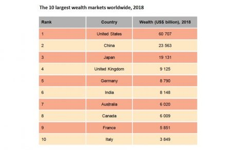 Ranking of countries with the greatest wealth.