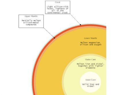 "The Struktur unseres Planeten: Kruste, Mantel, Kern. Grafik: Thparkth / <a href=""https://commons.wikimedia.org//""target=""_blank"">Wikimedia Commons</a>"