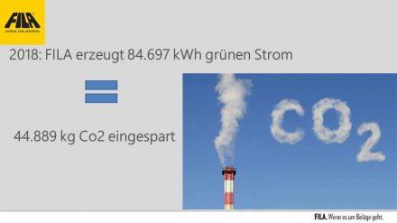 "2018: FILA erzeugte 84.697 kWh ""grünen"" Strom."