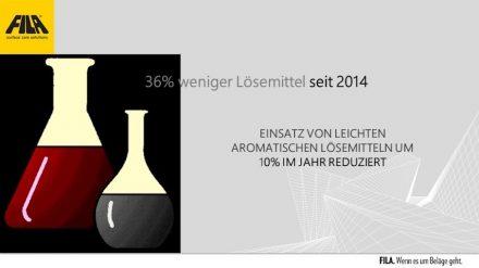 Fila: 36% weniger Lösungsmittel seit 2014, Einsatz von leichten aromatischen Lösemitteln um 10% im Jahr reduziert.
