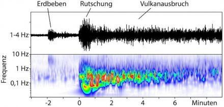 Seismische Aufnahmen zeigen ein kleines Erdbeben nur 2 Minuten vor der Rutschung. Die Rutschung dauerte 2 bis 3 Minuten, unmittelbar gefolgt vom Ausbruch des Anak Krakatau. Quelle: GFZZ