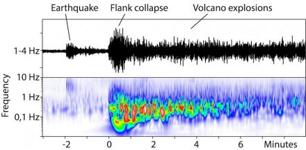 Seismic images show a small earthquake only 2 minutes before the landslide. The landslide lasted only 2 to 3 minutes, immediately followed by the eruption of Anak Krakatau. Source: GFZ