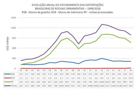 Kistemann & Chiodi Assessoria e Projetos Consultants published a chart showing in the top curve the total exports of Brazilian natural stone. The downward trend of the global economic crisis is easy to recognize, thereafter a slow and sustained period of growth until 2013 followed by a recession.