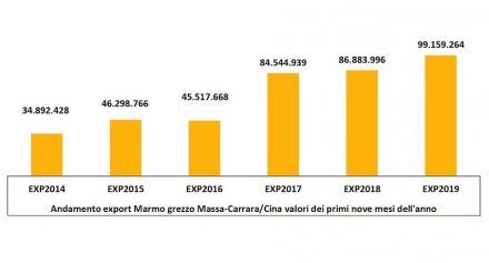 Die Exporte von Marmorblöcken aus der Region Massa-Carrara im Vergleich der ersten 9 Monate verschiedener Jahre. Quelle: Forschungsinstitut der Handelskammer Massa-Carrara