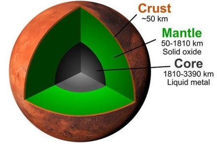 Interior structure of Mars. Credit: 2020 Takashi Yoshizaki