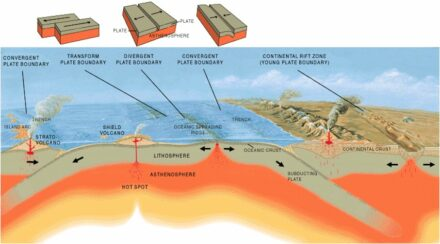 "The normal movement of tectonic plates in the Earth's crust, right: subducting under a continental plate. Graphic: Jose F. Vigil. USGS / <a href=""https://commons.wikimedia.org/""target=""_blank"">Wikimedia Commons</a>"