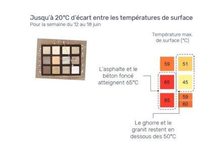Die gemessenen Temperaturen (in Grad Celsius) als Beispiel für die Woche vom 12. bis 18. Juni (Ausschnitt). (von oben nach unten) links: zweimal Beton, darunter Asphalt; rechts: Granit, Sand, Bepflanzung.