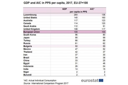 GDP and actual individual consumption (AIC) per capita in PPS showing countries with highest and lowest rates, respectively.