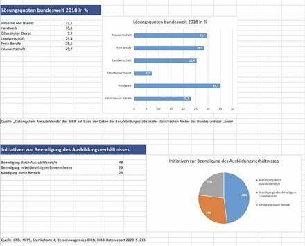Die Tabellen zeigen für das Jahr 2018 die Zahlen der vorzeitig aufgelösten Ausbildungsverträge (oben) und von wem die Trennung ausging.