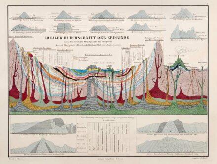 Idealer Durchschnitt der Erdrinde, Farblithographie in: Atlas zu Alex. v. Humboldt's Kosmos, 1851. Halle, Franckesche Stiftungen.