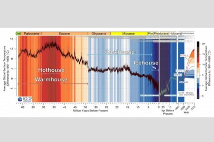 The CENOGRID shows Earth has experienced four distinct climate states over the last 66 million years. Source: Thomas Westerhold