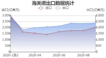 The value of imports and exports from January to September 2020, the unit is in US-$ 100 million. Imports in red, exports in blue. Source: CSMA