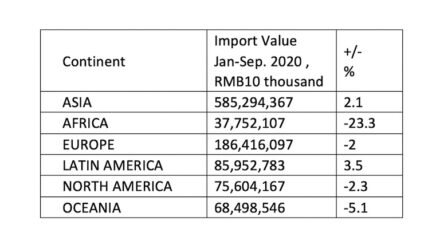 China's Imports by continent. Source: CSMA