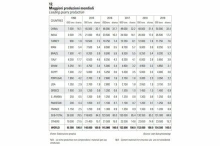 Drei Länder (China, Indien und die Türkei) haben mehr die Hälfte (56%) der Weltproduktion an Naturstein inne.