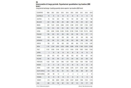 Bei den Exporteuren hat Indien China vom 1. Platz verdrängt.